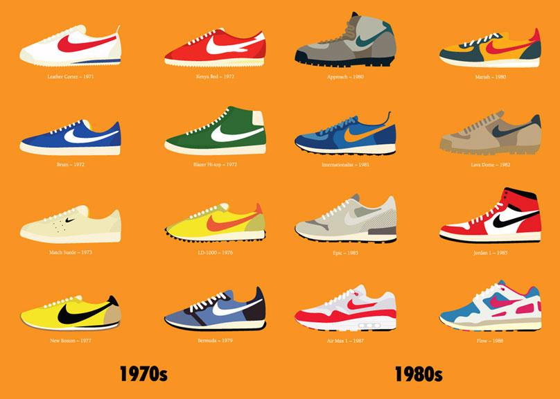 Coleccion Sneakers míticas