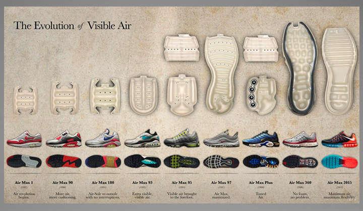 Imagen que muestra la evolución de las Air Max